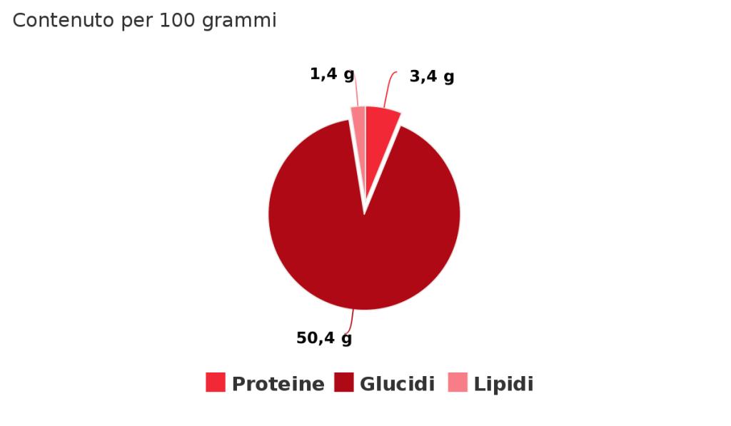 contenuto-per-100-grammi